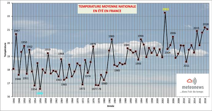 Températures moyennes des étés en France