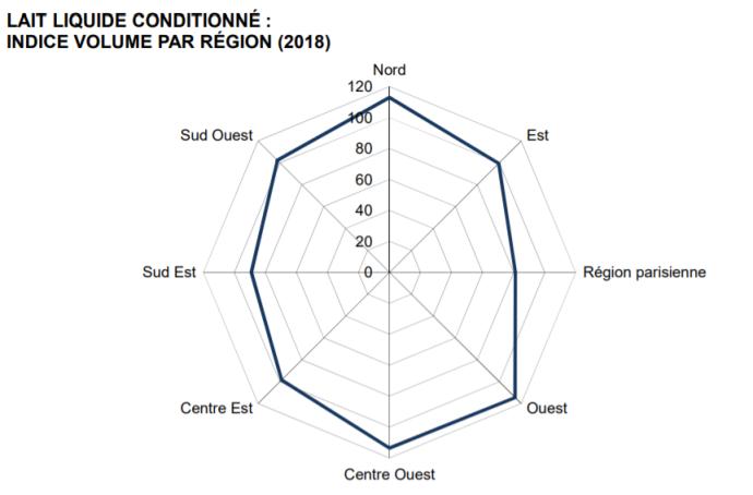 Lait liquide conditionné : indice volume par régions (2018)