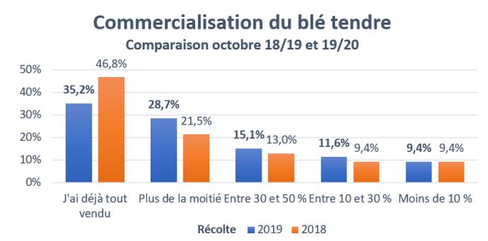 Comparatif de la commercialisation du blé tendre à la même période en 2018 et 2019