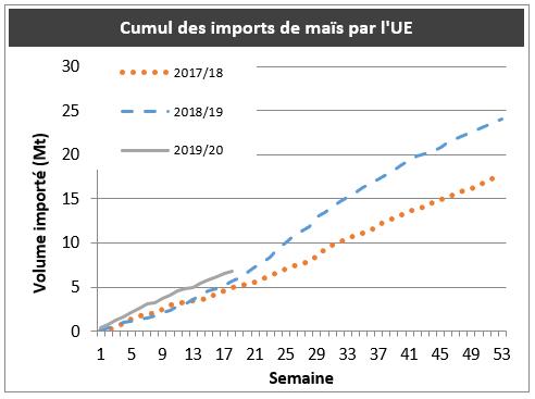 Cumul des imports de maïs par l'Union européenne