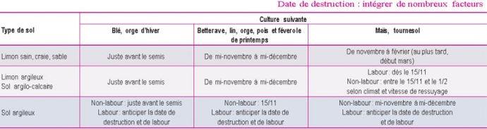 Dates de destruction des couverts en fonction de la culture suivane et du type de sol