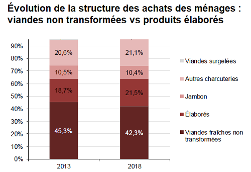 Évolution de la structure des achats des ménages: viandes non transformées vs produits élaborés