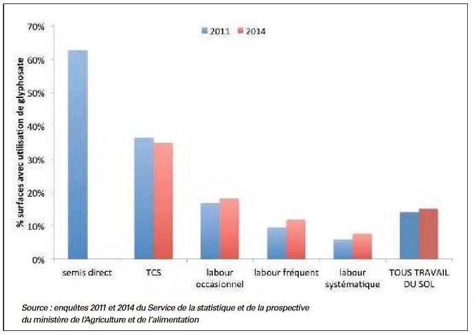Pourcentage de surfaces avec usage de glyphosate en France, respectivement en 2010-2011 et 2013-2014, selon les stratégies de travail du sol.