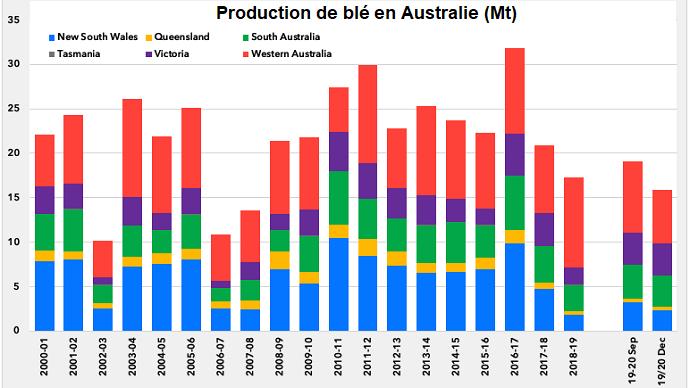 Évolution de la production australienne de blé
