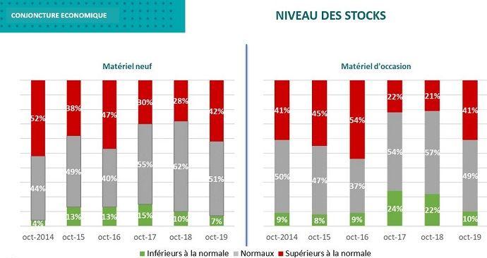Evolution des stocks de matériels chez les concessionnaires agricoles