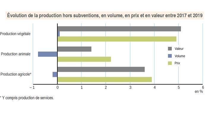 Evolution de la production hor subventions, en volume, en prix et en valeur entre 2017 et 2019