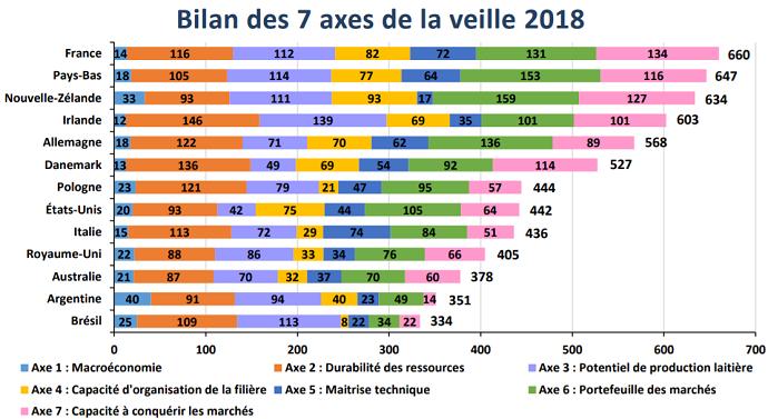 Bilan des sept axes de la veille 2018 de FranceAgriMer sur le lait de vache