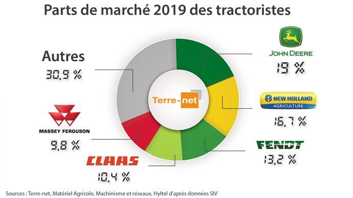 Part de marché tracteurs 2019