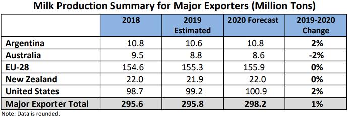 Évolution de la production de lait des principaux exportateurs de lait dans le monde.
