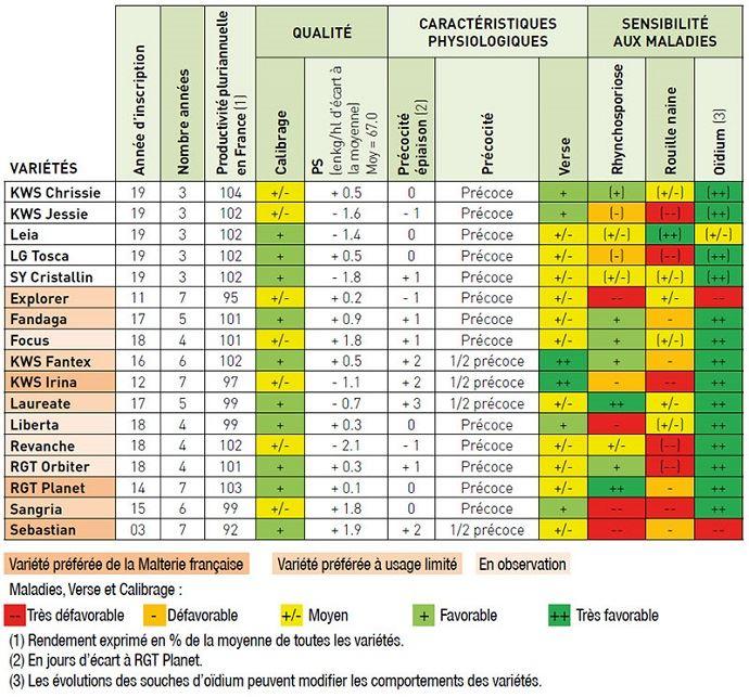 Caractéristiques agronomiques des orges de printemps - Essais pluriannuels Arvalis et partenaires