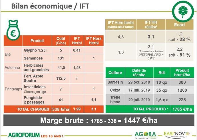 Bilan économique/IFT essai colza + sarrasin + trèfle blanc du GIEE de Morancy