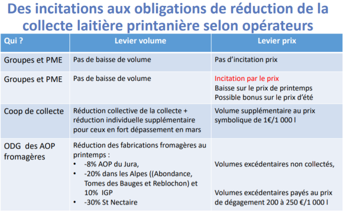 Incitations ou obligations de réduction de la collecte de lait selon les laiteries