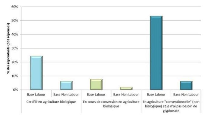 Répartition des agriculteurs non utilisateurs de glyphosate par type de travail du sol et par système (352 répondants)