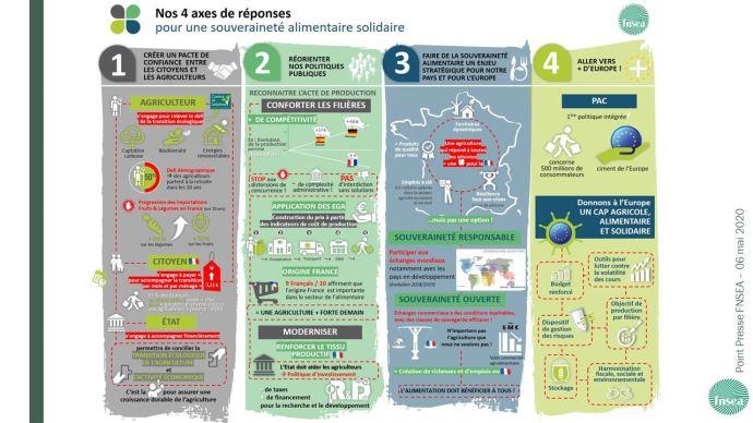 Les propositions de la FNSEA pour une souveraineté alimentaire solidaire