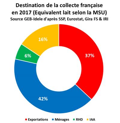 Destination de la collecte laitière française