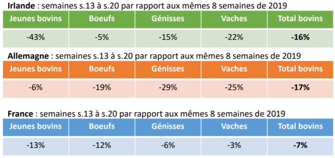 Évolution des abattages en Irlande, Allemagne et France