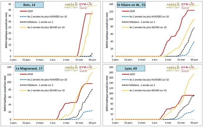 Analyse fréquentielle des stress hydriques à date calendaire constante (modèle Irré-LIS)