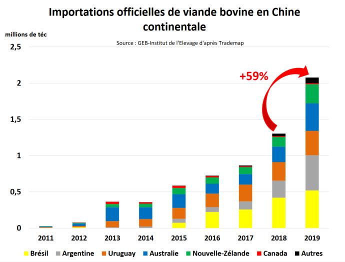 L'essentiel des exportations de viande bovine vers la Chine est le fait de cinq pays