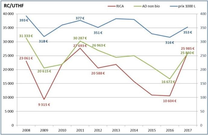 Résultats économiques des fermes laitières de l'Ouest sur 10 ans.