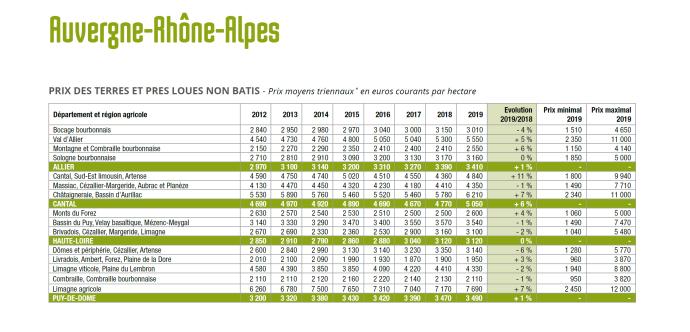 Prix des terres et prés loués non bâti en Auvergne-Rhône-Alpes en 2019