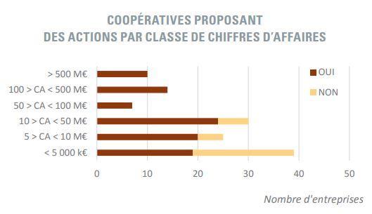 actions cooperatives agricoles pour jeunes agriculteurs selon leur taille