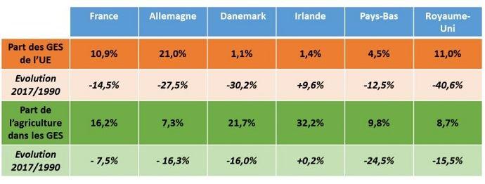 Emissions de gaz à effet de serre en Europe.