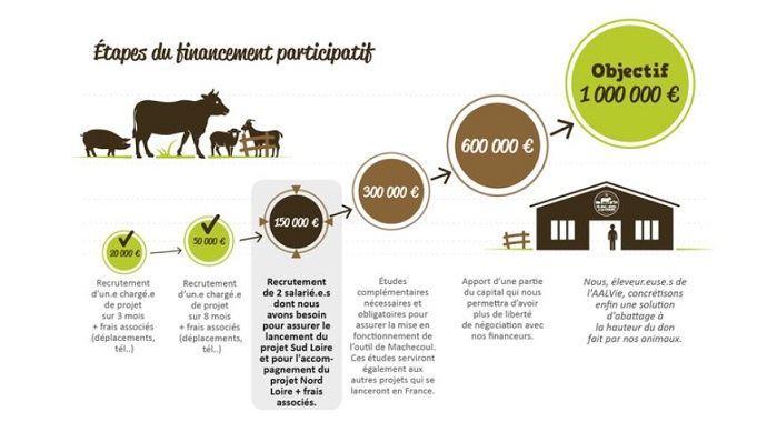 paliers de financement participatif abattoir mobile de aalvie