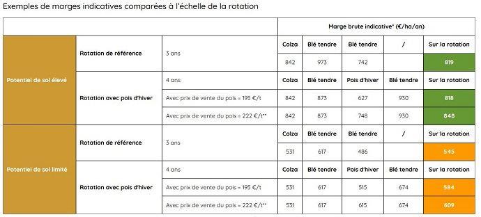 Exemples de marges indicatives comparées à l'échelle de la rotation