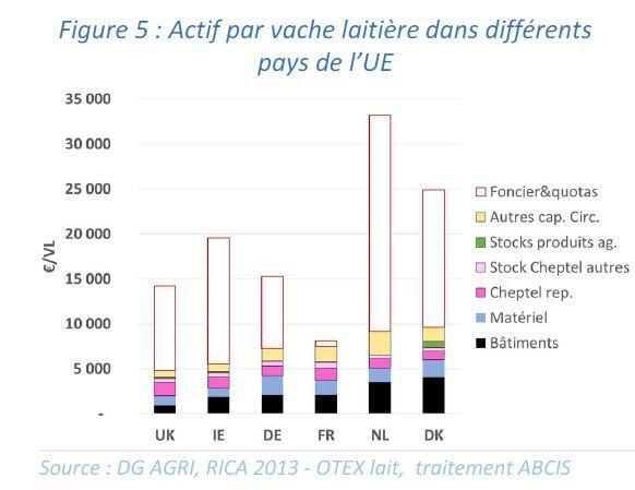Poids des différents postes d'actifs pour s'installer en élevage laitier selon les pays européens