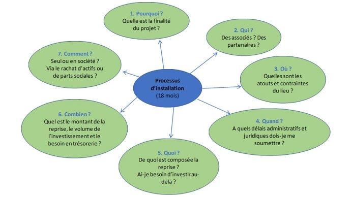 Pour mener à bien son projet d'installation, un jeune doit se poser - et répondre à - au moins 7 questions essentielles.