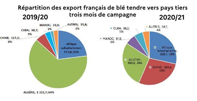 Répartition des exports français de blé tendre vers pays tiers pour les trois premiers mois de campagne