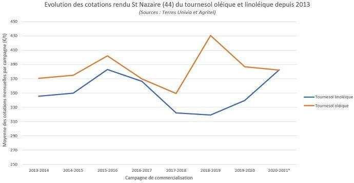 Evolution des cotations rendu St Nazaire (44) du tournesol oléique et linoléique depuis 2013