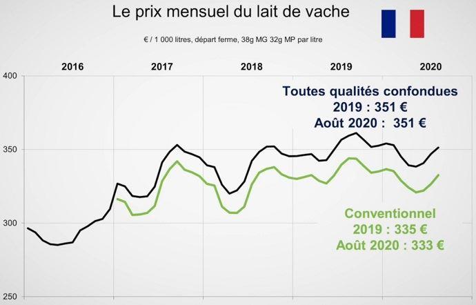 Prix du lait en France
