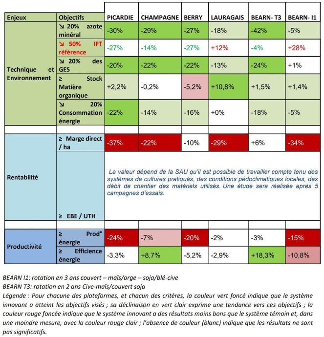 Synthèse des premiers résultats sur 3 campagnes (2017-2018-2019)