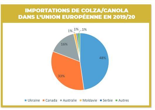 Importations de colza dans l'UE.