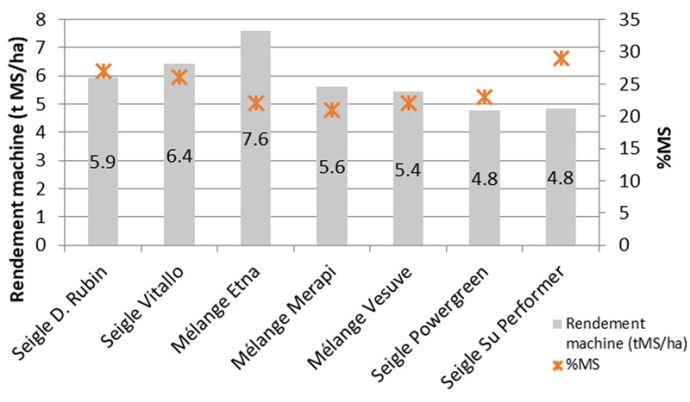 Rendements (ent MS/ha – échelle de gauche) et proportion de matière sèche (en% MS – échelle de droite) des CIVE d'hiver testées durant la campagne 2019/20 à Grenay (38)
