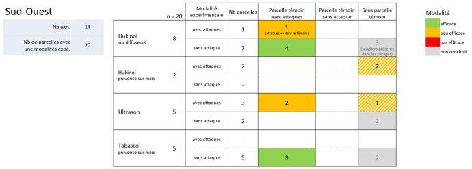 Efficacité de trois répulsifs pour la protection du maïs au stade grains laiteux contre les attaques de sangliers selon le nombre de parcelles avec répulsif attaquées par rapport aux parcelles témoins
