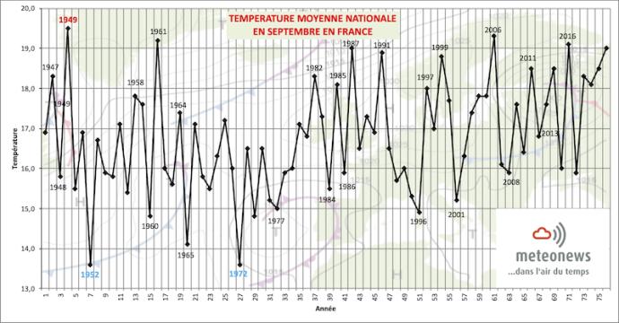 Températures moyennes en septembre