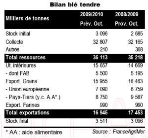 Recul de la production par rapport à 2008 mais progression de la collecte
