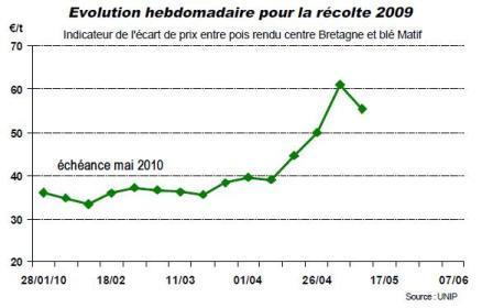 Un indicateur de prix du pois rendu centre Bretagne
