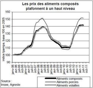 Avec la sécheresse, la production bondit malgré les niveaux de prix très élevés