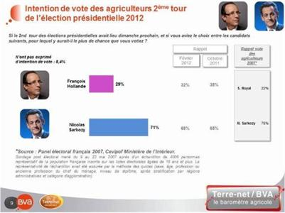 Nicolas Sarkozy serait élu au second tour