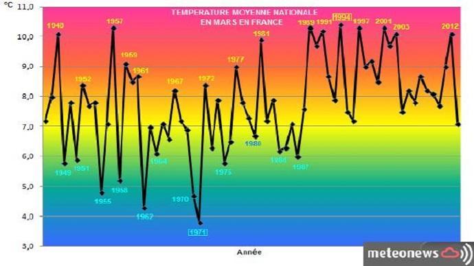 Courbes des températures moyennes en mars en France