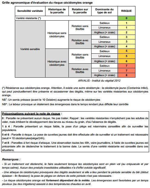 M thode de lutte contre la c cidomyie observation de la c cidomyie du bl - Grille d evaluation des risques ...