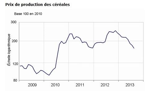 Le recul des prix du blé tendre et du colza porte la baisse à 30 % sur un an