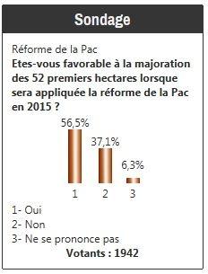 56,5 % des agriculteurs favorables à la majoration des 52 premiers ha après 2015