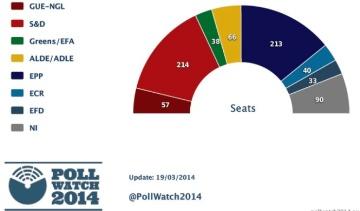 Sociaux démocrates et Parti populaire européen au coude-à-coude