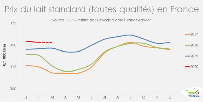 Évolution du prix du lait standard en France.